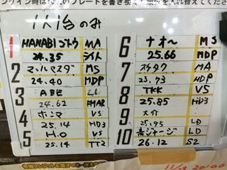 万台藤野店12月タイムアタック