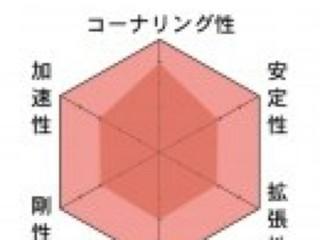 SFMのグラフ