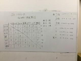 2017 9/28 skサーキット ナイトレース