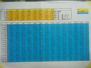 タイヤ径π×ギア比×モーター回転数=最高速!!